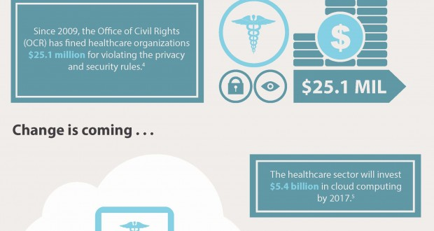 The High Cost of NonCompliance - HIPAA